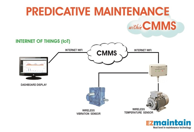 IoT Sensor based Predictive Maintenance Solution