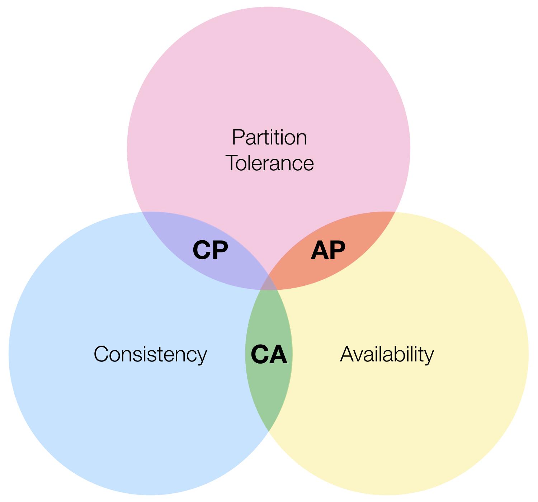 CAP Venn Diagram