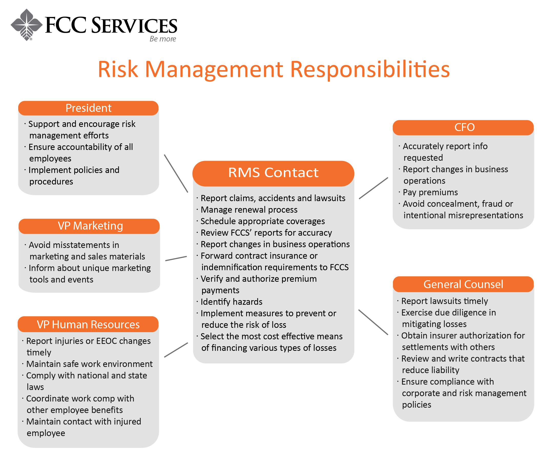 Risk-Management-Responsibilities-01.jpg?mtime=20180215165241#asset:28253