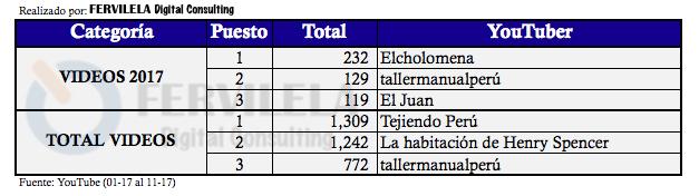 Ranking de YouTubers peruanos por Total de Videos en el 2017