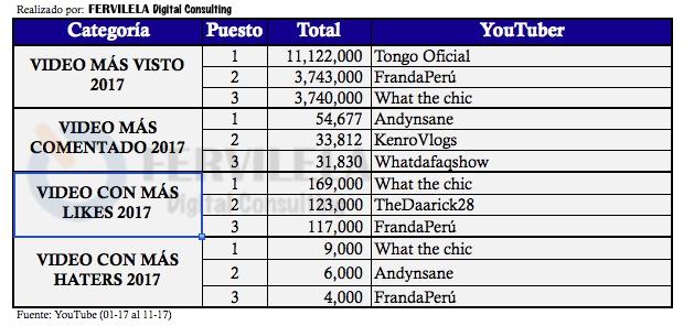 Ranking de YouTubers peruanos por video destacado