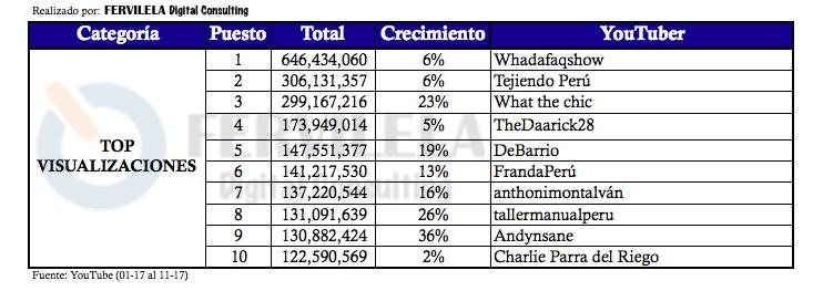 Ranking de YouTubers peruanos por visualizaciones totales