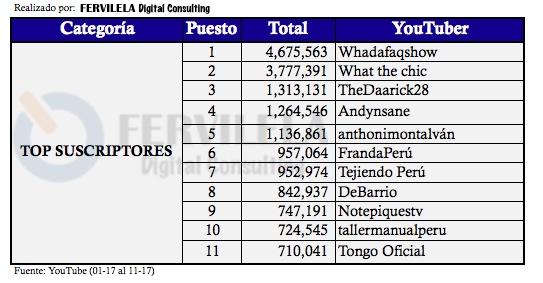 Ranking de YouTubers peruanos por cantidad de suscriptores