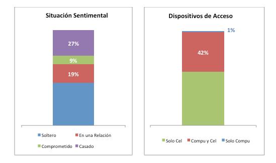 Situación sentimental y acceso a Facebook Perú 2017 Generación Y
