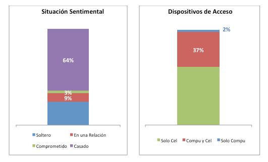 Situación sentimental y acceso a Facebook Perú 2017 Generación X