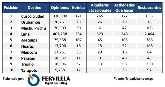 Top 10 Destinos del Perú 2017 TripAdvisor