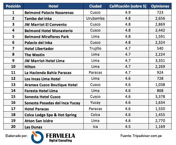Top 20 Hoteles del Perú 2017 TripAdvisor