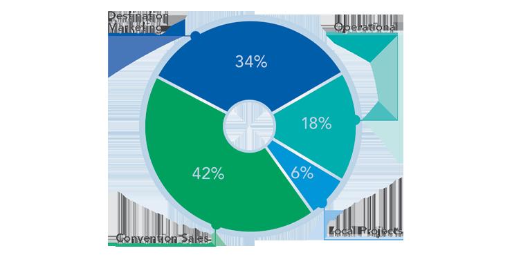 Visit KC Budget Chart