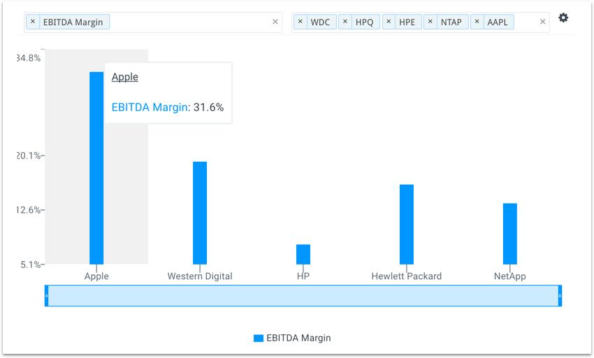 Apple EBITDA Margins vs Peers Chart
