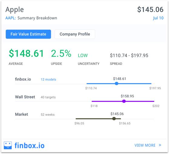 Apple finbox.io fair value estimate