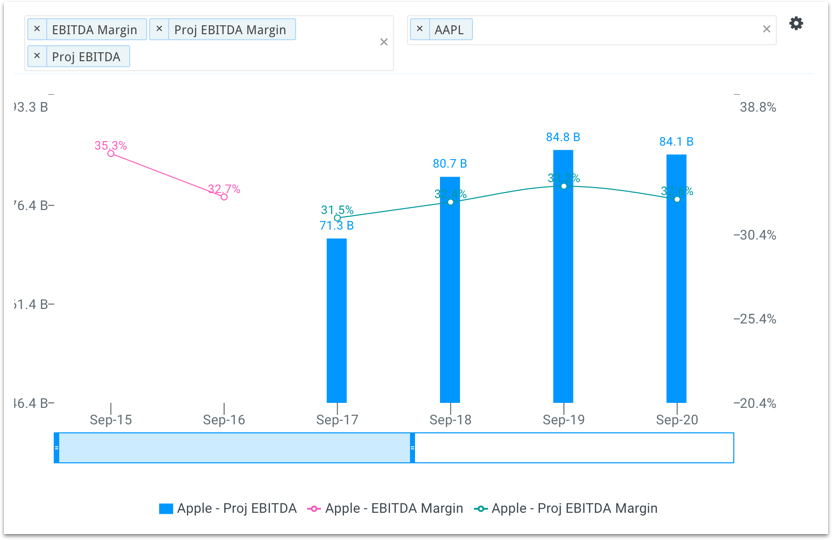 Apple's Projected EBITDA Margin Chart