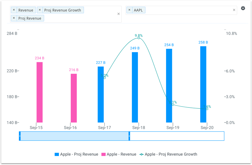 Apple's Projected Revenue Growth Chart
