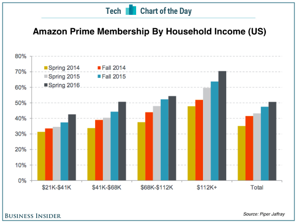 AMZN Prime Membership By Household Income Chart