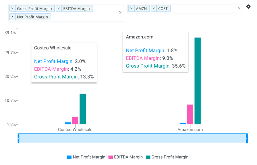 AMZN vs COST Margin Chart