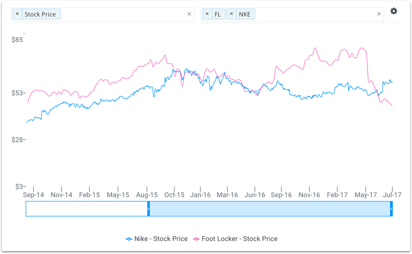 FL vs NKE Stock Price Chart