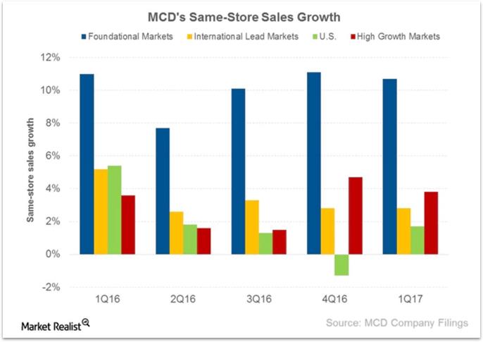 MCD SSSG Chart