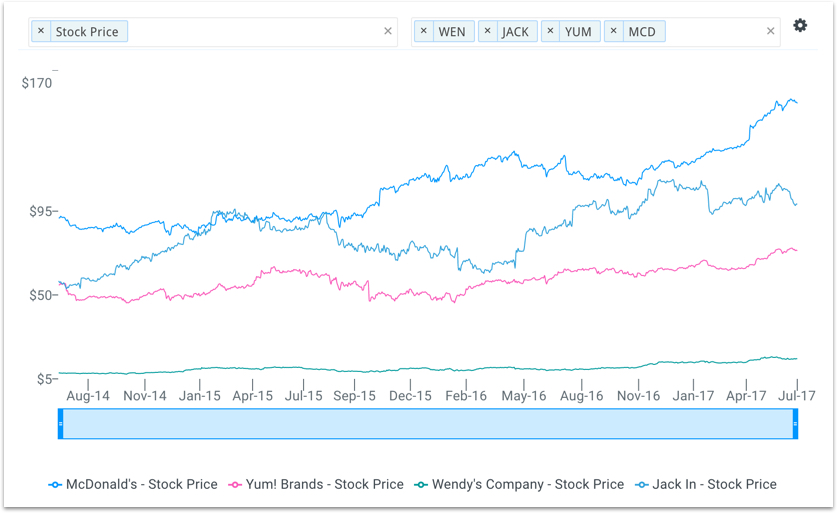 MCD Stock Price vs Peers Chart