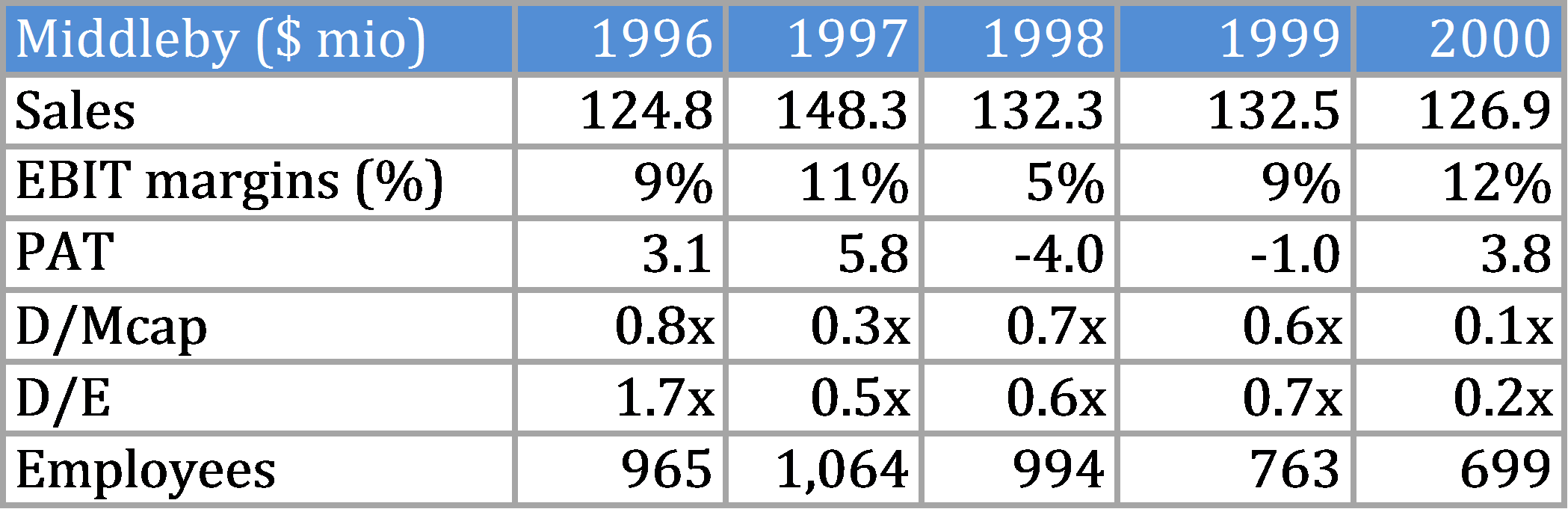 MIDD Performance 1996 - 2000