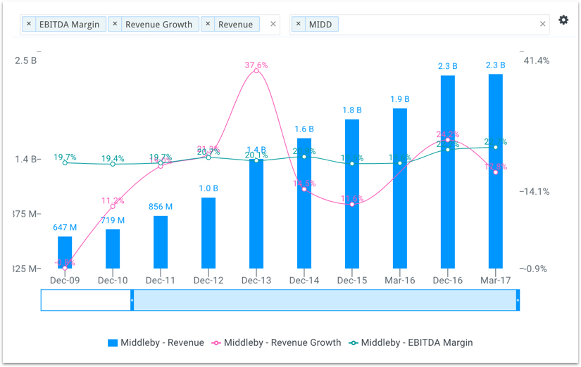 MIDD Revenue Growth and EBITDA Margin