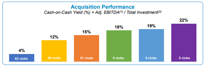 MYCC Acquisition Performance