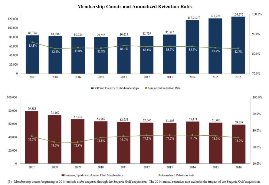 MYCC Membership Rates