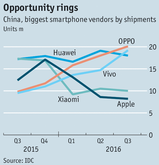 Phone Shipments in China Chart