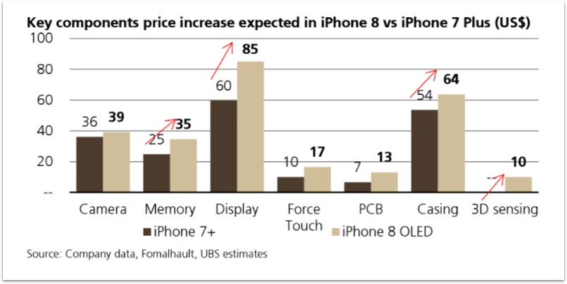 Apple iPhone 8 Expected Price Increase by Component Chart