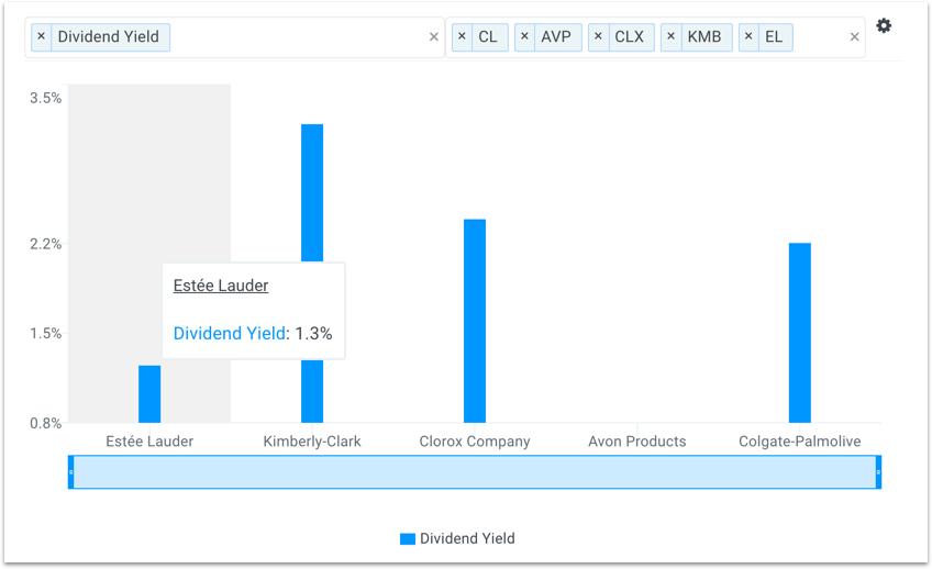 EL Dividend Yield vs Peers Chart