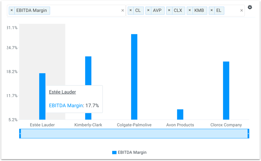 EL EBITDA Margins vs Peers Chart