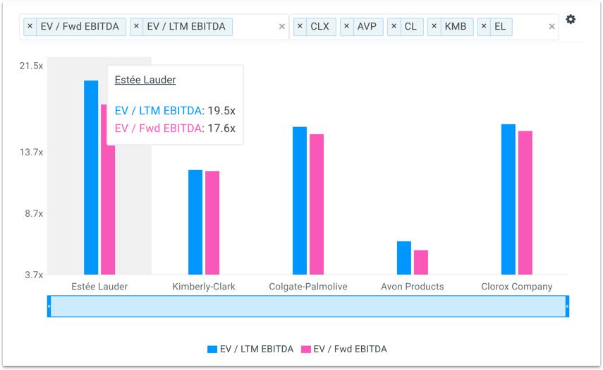 EL EBITDA Multiples vs Peers Chart