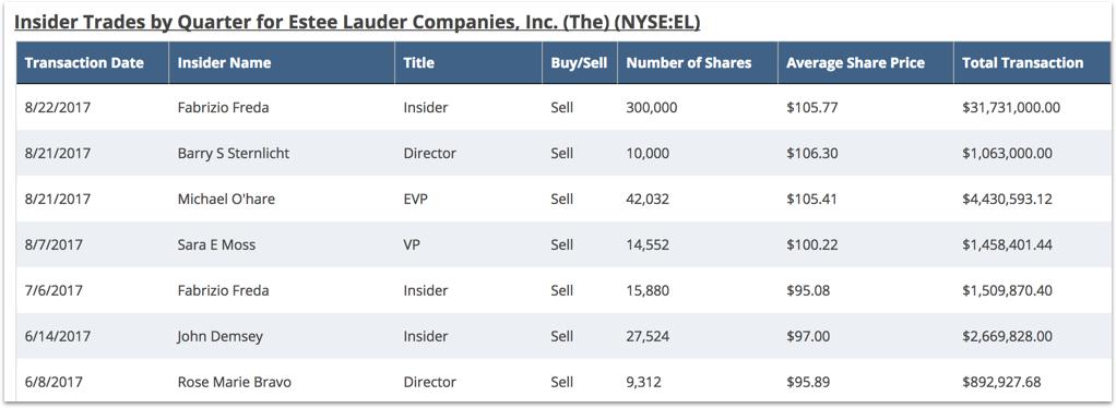 EL Insider Activity Chart