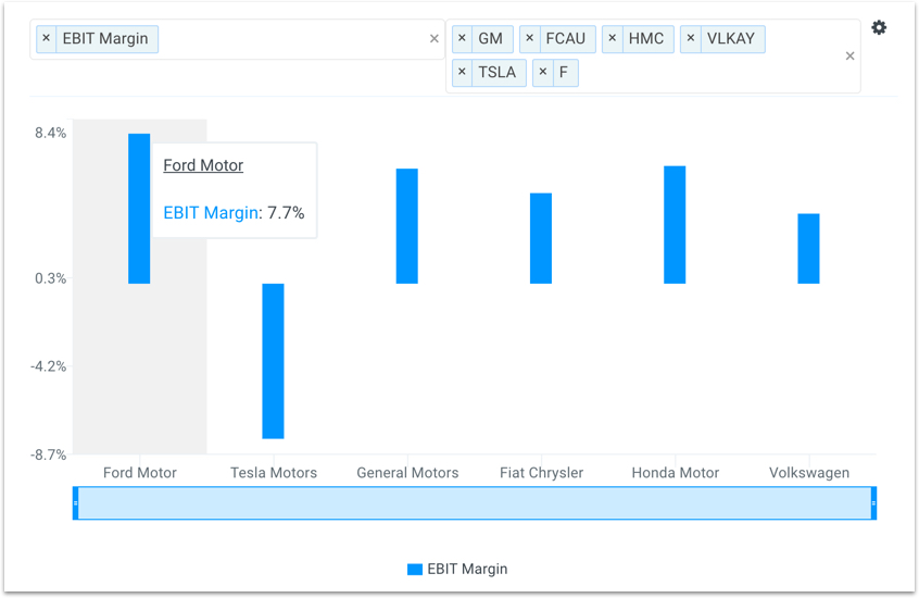 F Margin vs Peers Chart