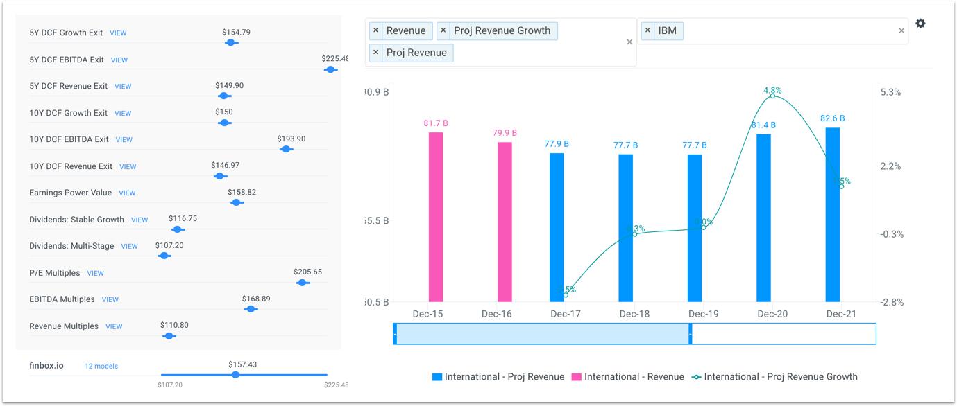 IBM Fair Value and Growth Detail