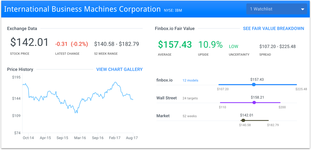 IBM finbox.io fair value page