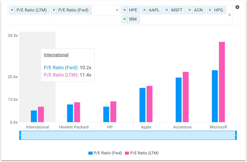 IBM PE Multiples vs Peers Chart