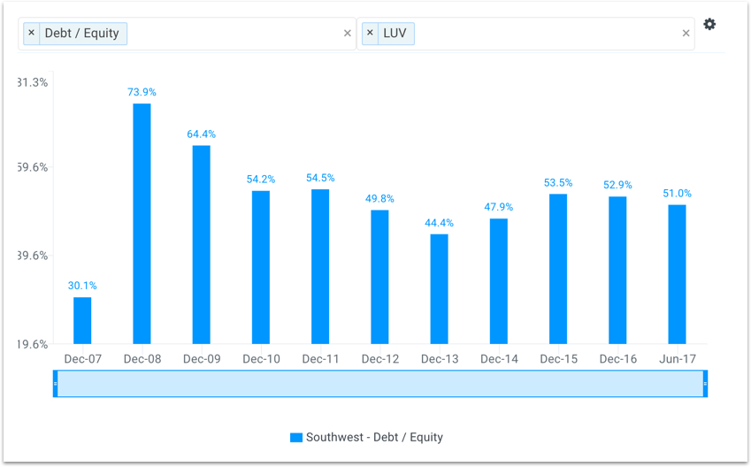 LUV Debt to Equity Chart