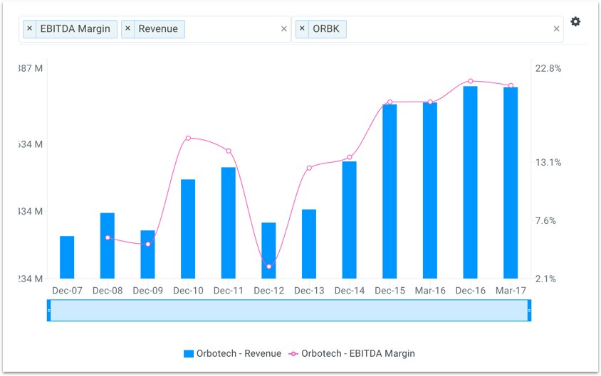 ORBK Financial Performance Chart