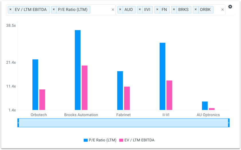 ORBK Valuation Multiples Chart