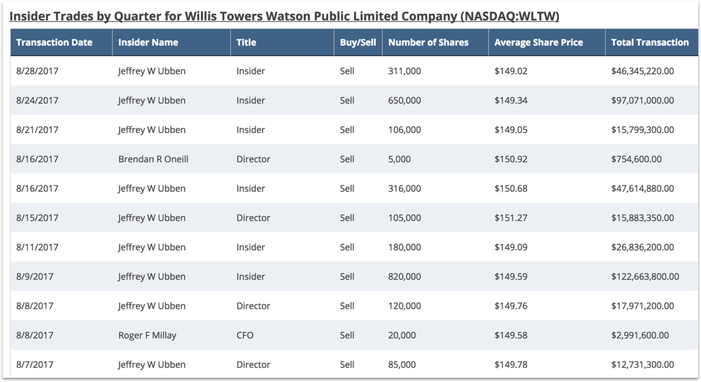 WLTW Insider Activity