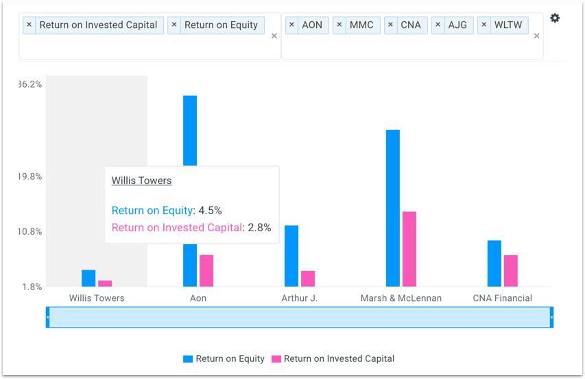 WLTW Returns vs Peers Chart