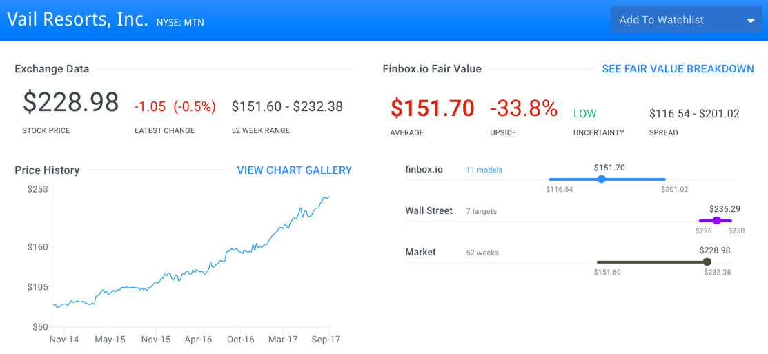 Five Overvalued Stocks With Earnings On The Way