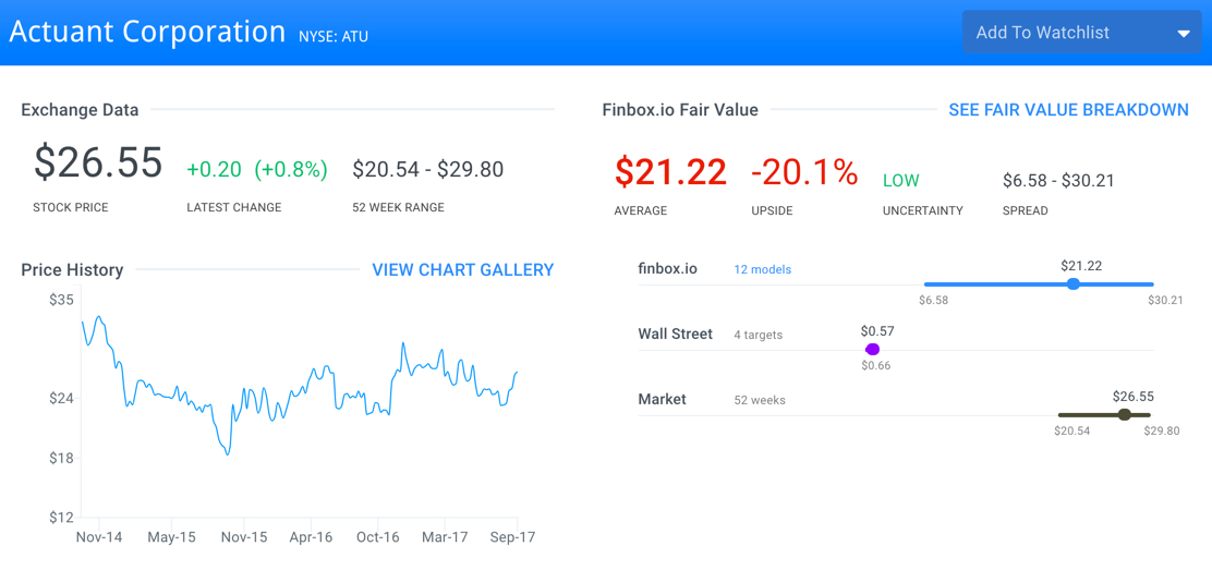 ATU Fair Value Estimate