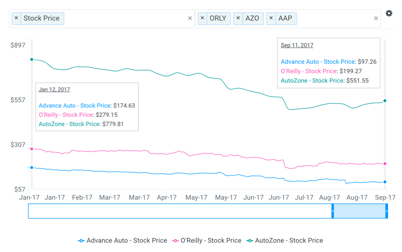 AZO Stock Price Chart
