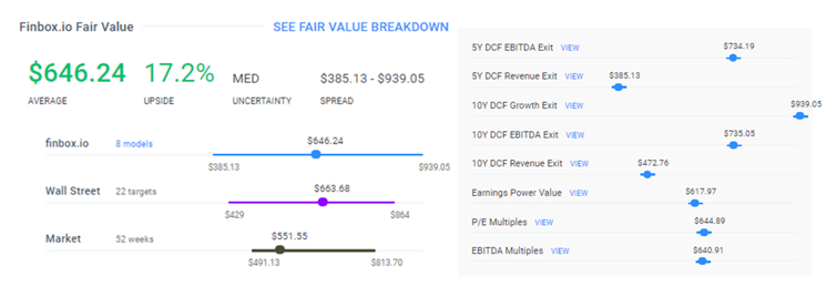 AZO finbox.io fair value estimate detail