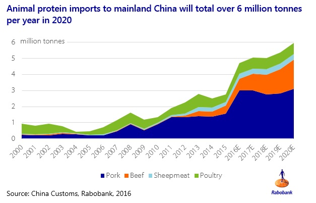 Animal Protein Imports to China Chart
