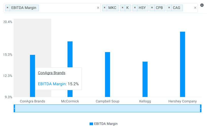 CAG EBITDA Margin vs Peers Chart