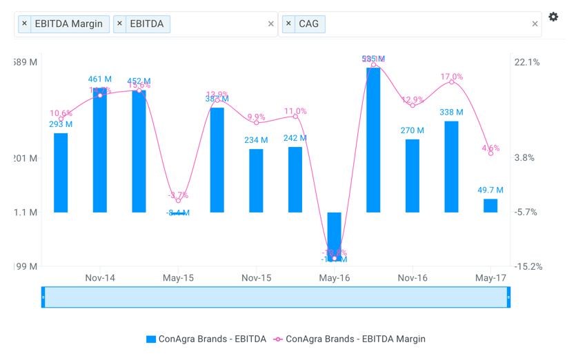 CAG Historical Quarterly EBITDA Chart