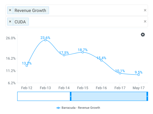 CUDA Revenue Growth Chart