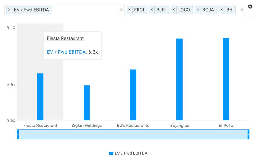 FRGI EBITDA Multiples Chart vs Peers