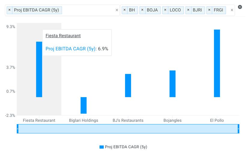 FRGI Proj EBITDA CAGR vs Peers Chart